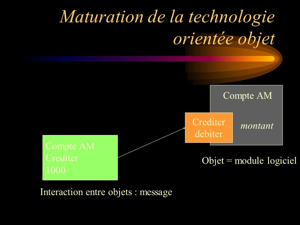 Maturation de la technologie orientée objet Crediter debiter Compte AM montant Objet = module logiciel Compte AM Crediter 1000 Interaction entre objets : message