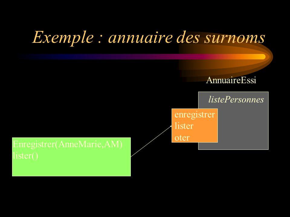 Exemple : annuaire des surnoms enregistrer lister oter AnnuaireEssi listePersonnes Enregistrer(AnneMarie,AM) lister()