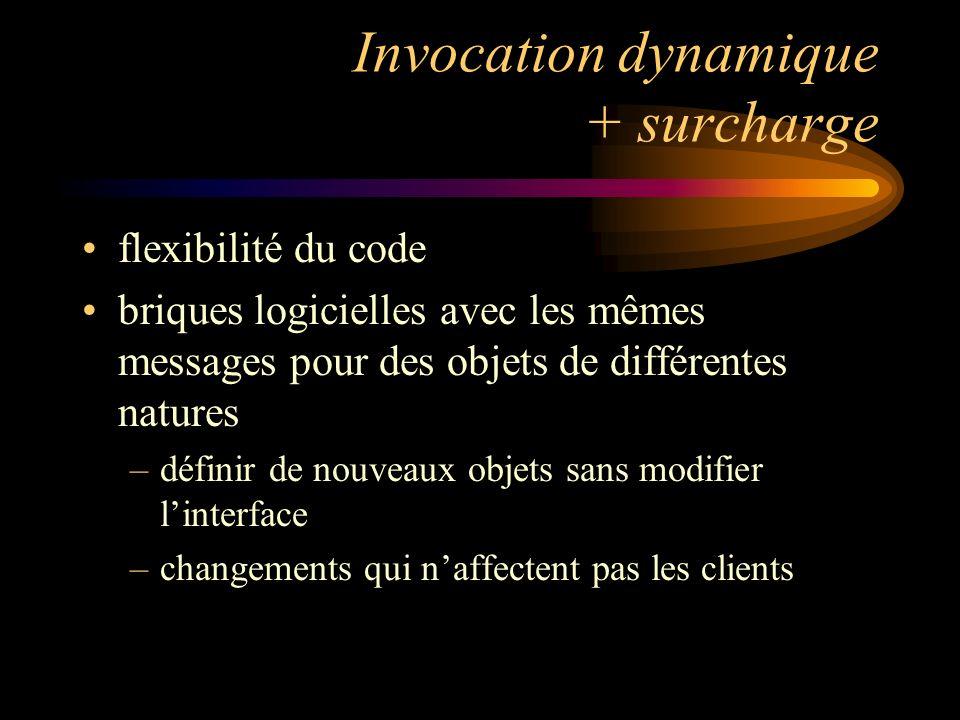 Invocation dynamique + surcharge flexibilité du code briques logicielles avec les mêmes messages pour des objets de différentes natures –définir de nouveaux objets sans modifier linterface –changements qui naffectent pas les clients