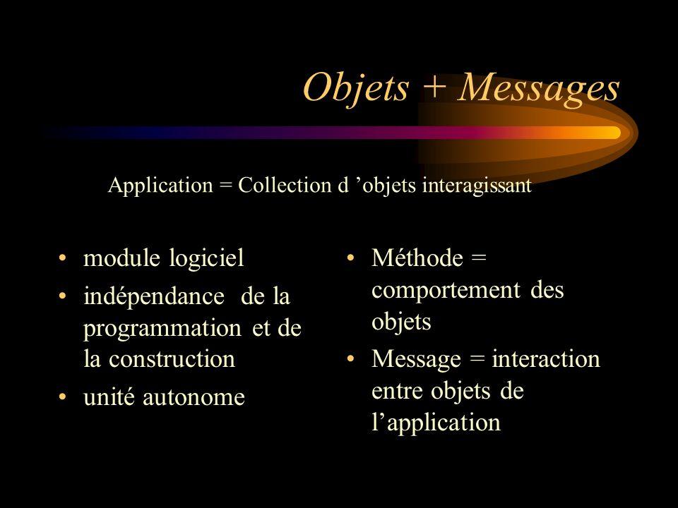 Objets + Messages module logiciel indépendance de la programmation et de la construction unité autonome Méthode = comportement des objets Message = interaction entre objets de lapplication Application = Collection d objets interagissant