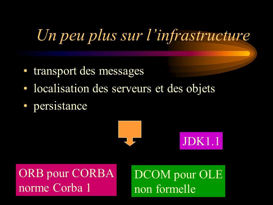 Un peu plus sur linfrastructure transport des messages localisation des serveurs et des objets persistance ORB pour CORBA norme Corba 1 DCOM pour OLE non formelle JDK1.1
