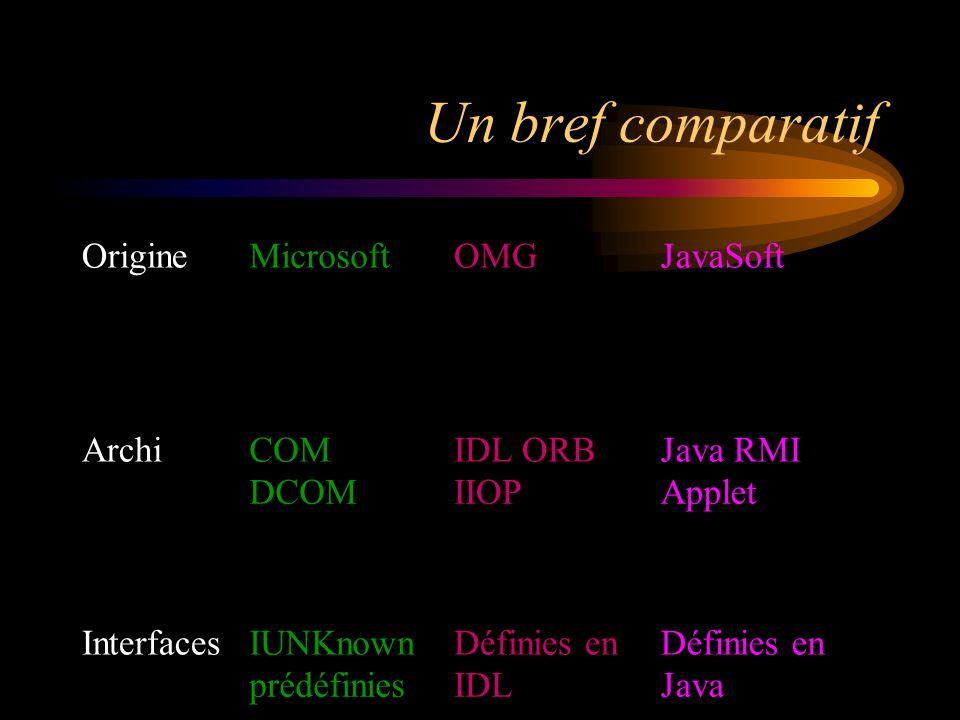 Un bref comparatif OrigineMicrosoftOMGJavaSoft ArchiCOM DCOM IDL ORB IIOP Java RMI Applet InterfacesIUNKnown prédéfinies Définies en IDL Définies en Java