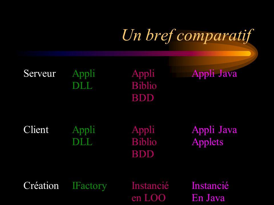 Un bref comparatif ServeurAppli DLL Appli Biblio BDD Appli Java ClientAppli DLL Appli Biblio BDD Appli Java Applets CréationIFactoryInstancié en LOO Instancié En Java