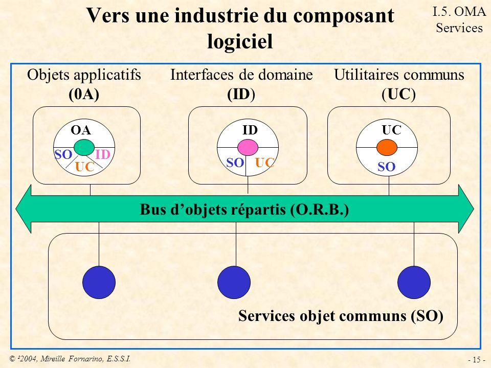 © ²2004, Mireille Fornarino, E.S.S.I. - 15 - Services objet communs (SO) Utilitaires communs (UC) Interfaces de domaine (ID) Objets applicatifs (0A) O