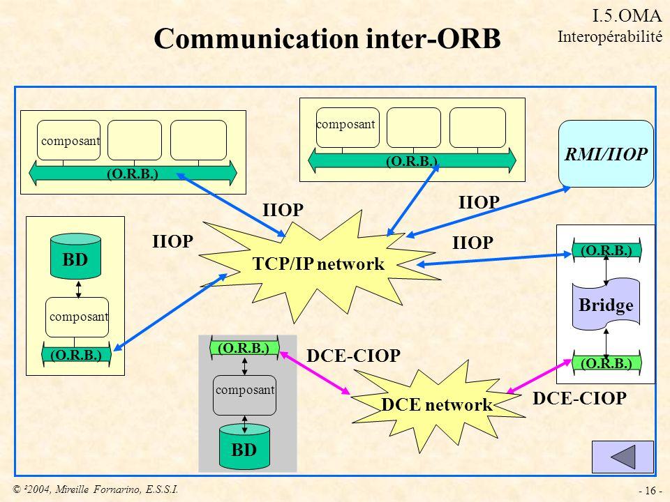 © ²2004, Mireille Fornarino, E.S.S.I. - 16 - (O.R.B.) composant TCP/IP network (O.R.B.) composant IIOP (O.R.B.) composant BD IIOP (O.R.B.) Bridge (O.R