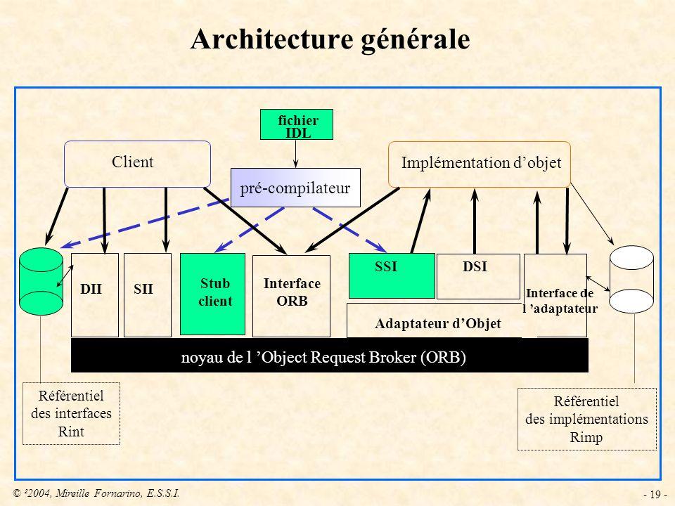 © ²2004, Mireille Fornarino, E.S.S.I. - 19 - pré-compilateur fichier IDL Client Implémentation dobjet DII Stub client Interface ORB Référentiel des in