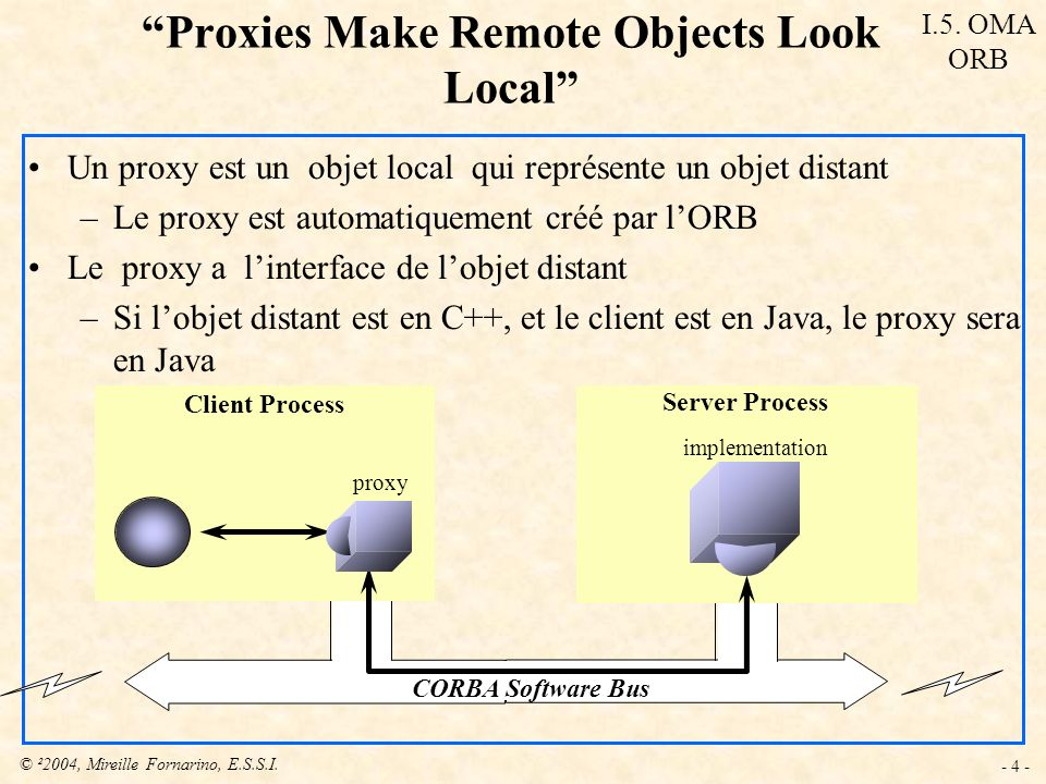 © ²2004, Mireille Fornarino, E.S.S.I. - 4 - Proxies Make Remote Objects Look Local Un proxy est un objet local qui représente un objet distant –Le pro