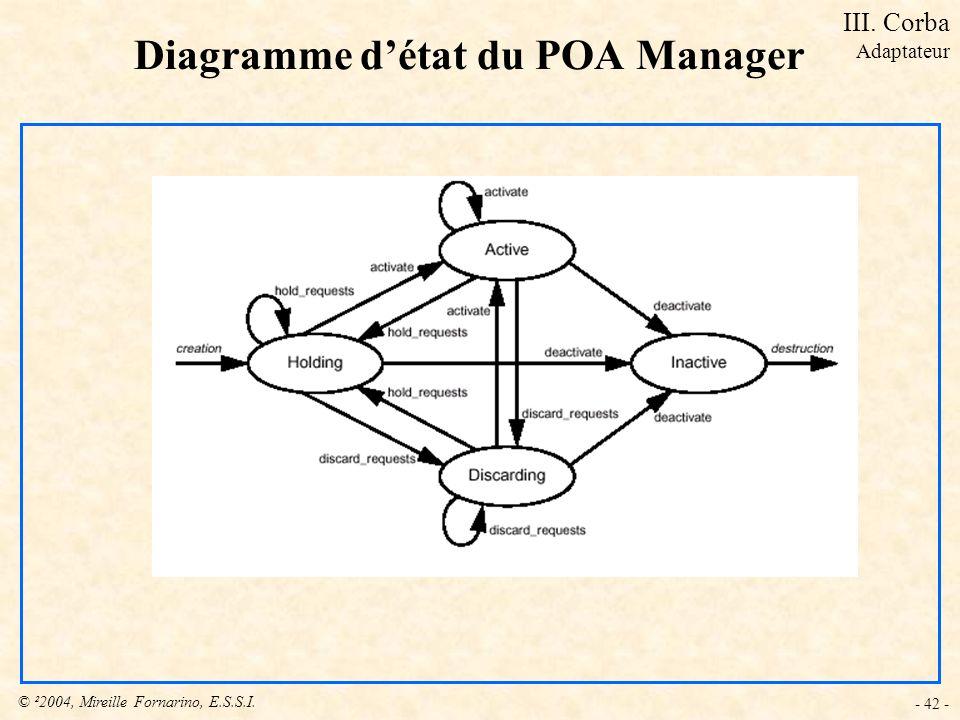 © ²2004, Mireille Fornarino, E.S.S.I. - 42 - Diagramme détat du POA Manager III. Corba Adaptateur