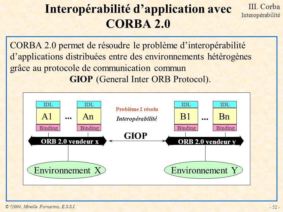 © ²2004, Mireille Fornarino, E.S.S.I. - 52 - CORBA 2.0 permet de résoudre le problème dinteropérabilité dapplications distribuées entre des environnem