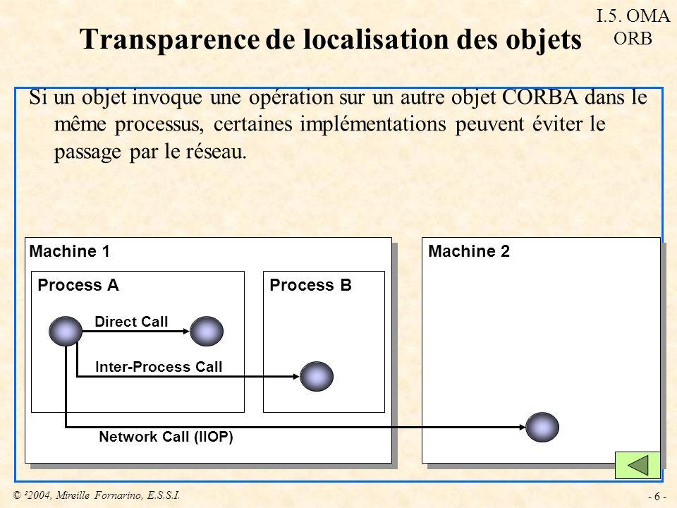 © ²2004, Mireille Fornarino, E.S.S.I. - 6 - Transparence de localisation des objets Si un objet invoque une opération sur un autre objet CORBA dans le