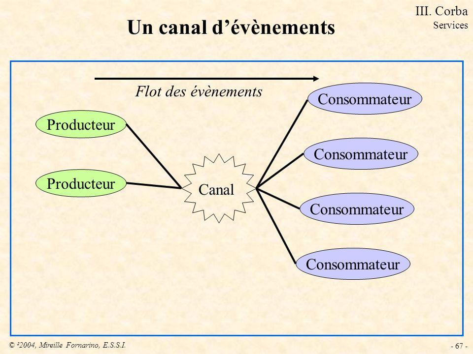 © ²2004, Mireille Fornarino, E.S.S.I. - 67 - Un canal dévènements Producteur Consommateur Canal Flot des évènements III. Corba Services
