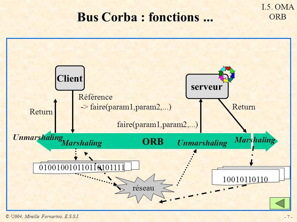 © ²2004, Mireille Fornarino, E.S.S.I. - 7 - Bus Corba : fonctions... ORB Client serveur Référence -> faire(param1,param2,...) réseau 01001001011011010