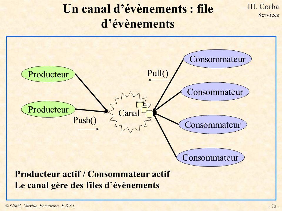 © ²2004, Mireille Fornarino, E.S.S.I. - 70 - Un canal dévènements : file dévènements Producteur Consommateur Canal Producteur actif / Consommateur act