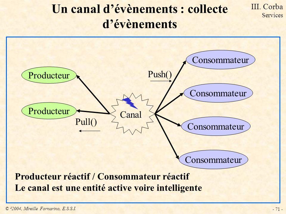 © ²2004, Mireille Fornarino, E.S.S.I. - 71 - Un canal dévènements : collecte dévènements Producteur Consommateur Canal Producteur réactif / Consommate