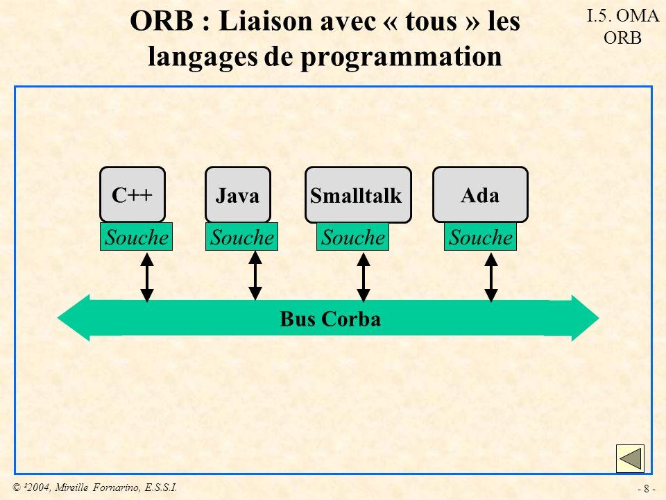 © ²2004, Mireille Fornarino, E.S.S.I. - 8 - Bus Corba C++ Souche Java Souche Smalltalk Souche Ada Souche ORB : Liaison avec « tous » les langages de p