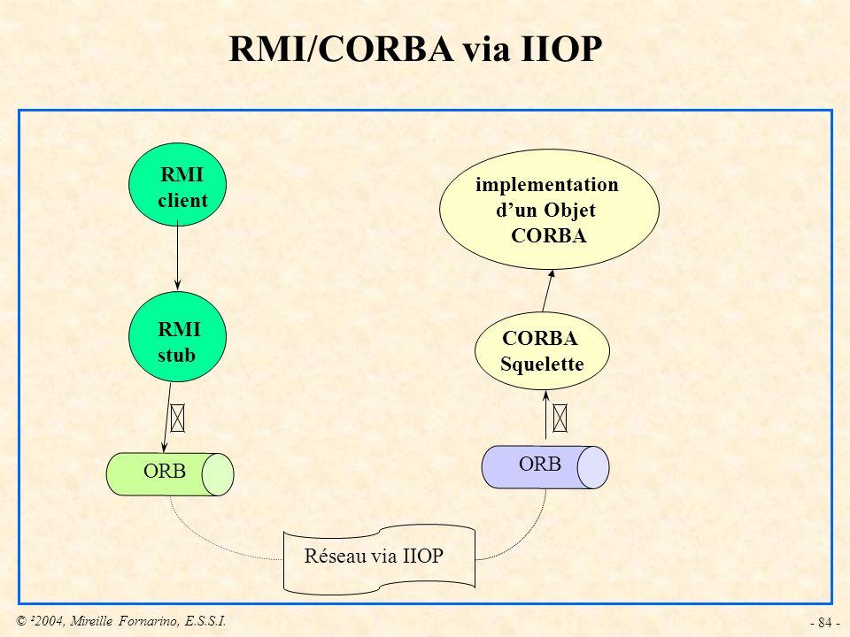 © ²2004, Mireille Fornarino, E.S.S.I. - 84 - implementation dun Objet CORBA RMI/CORBA via IIOP RMI client RMI stub ORB CORBA Squelette ORB Réseau via