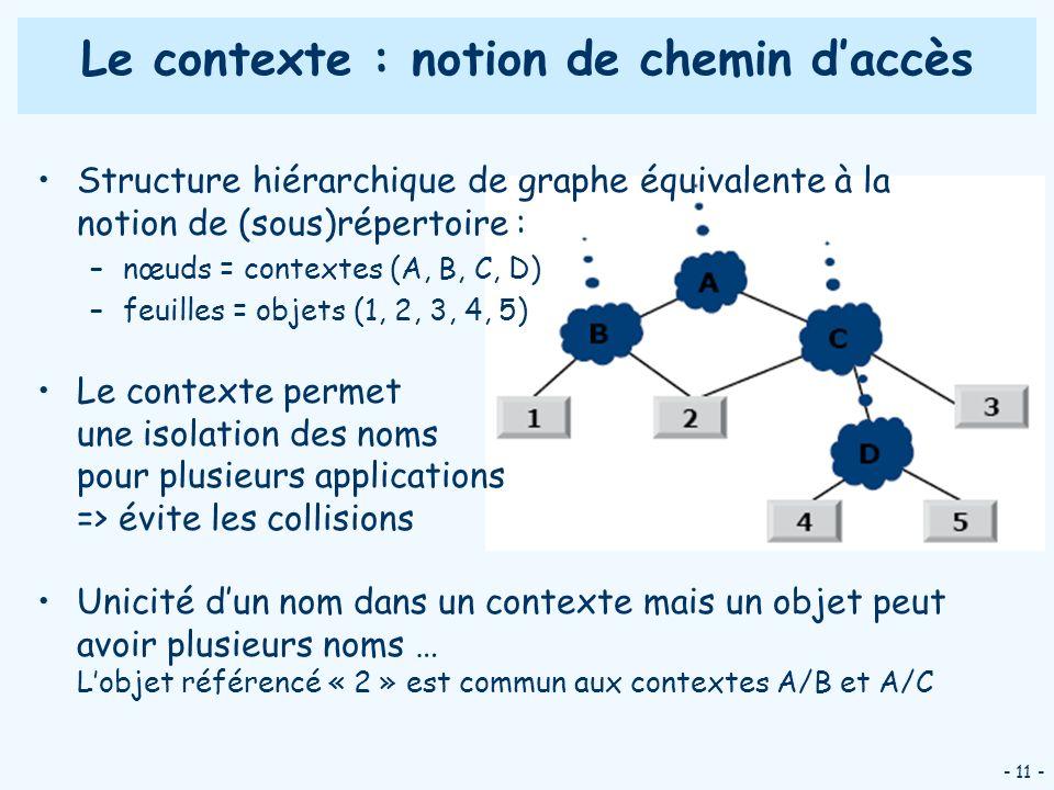 - 11 - Le contexte : notion de chemin daccès Structure hiérarchique de graphe équivalente à la notion de (sous)répertoire : –nœuds = contextes (A, B,