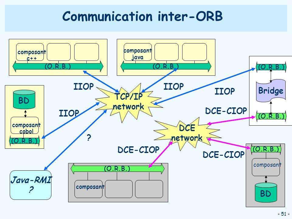 - 51 - (O.R.B.) composant c++ TCP/IP network (O.R.B.) composant java IIOP (O.R.B.) composant cobol BD IIOP Communication inter-ORB IIOP (O.R.B.) compo