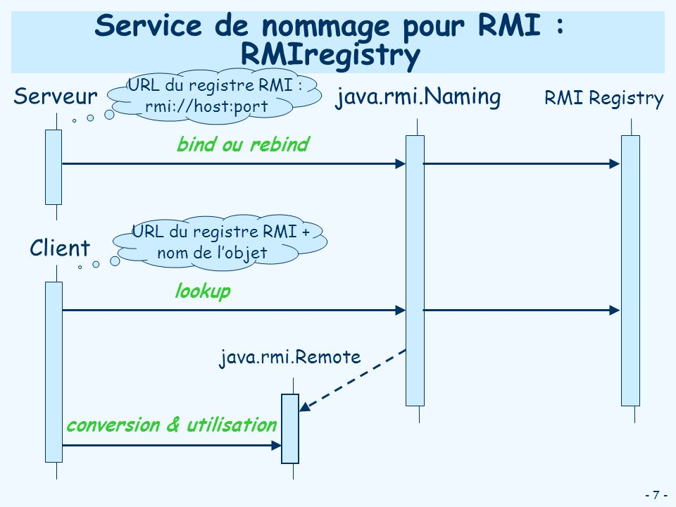 - 7 - Serveur Service de nommage pour RMI : RMIregistry bind ou rebind java.rmi.Naming lookup java.rmi.Remote conversion & utilisation RMI Registry Cl