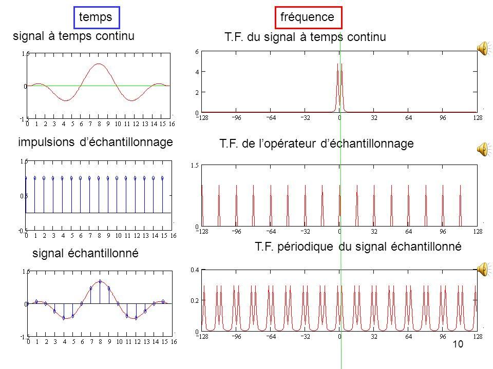 9 La transformée de Fourier du produit est une convolution on remplace S( ) par son expression daprès la définition de limpulsion de Dirac La transfor