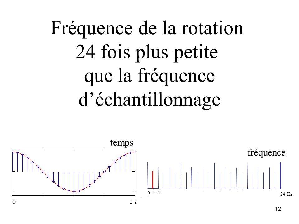 11 analyse de léchantillonnage effet stroboscopique comment observer un mouvement rapide périodique : en ne visualisant quune image sur N