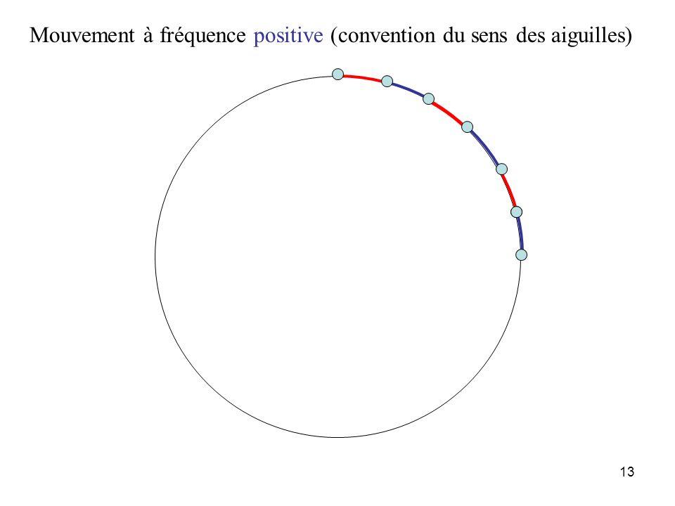 12 fréquence faible Fréquence de la rotation 24 fois plus petite que la fréquence déchantillonnage 0 1 2 24 Hz temps fréquence 0 1 s