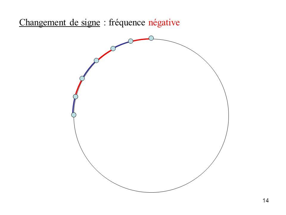 13 Mouvement à fréquence positive (convention du sens des aiguilles)