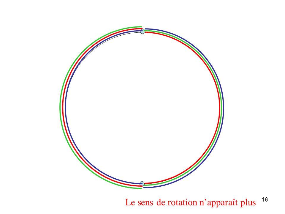 15 fréquence moitié Fréquence de la rotation 2 fois plus petite que la fréquence déchantillonnage 0 1 2 12 temps fréquence Le sens de rotation nappara