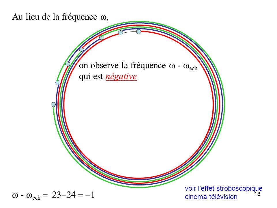 17 un peu en dessous de la fréquence d échantillonnage 23 Fréquence de la rotation légèrement plus petite que la fréquence déchantillonnage : le mouve
