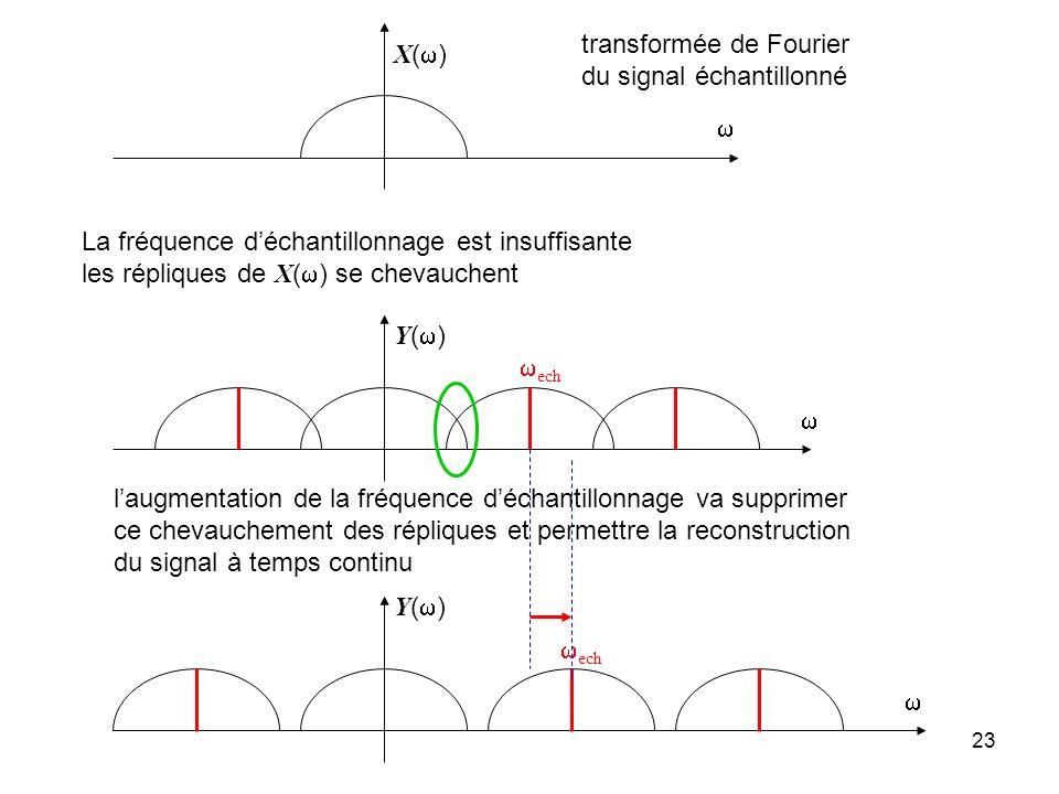 22 Reconstitution idéale du signal à temps continu éliminer les répliques par filtrage passe bas condition : elles ne doivent pas se chevaucher X( )=0