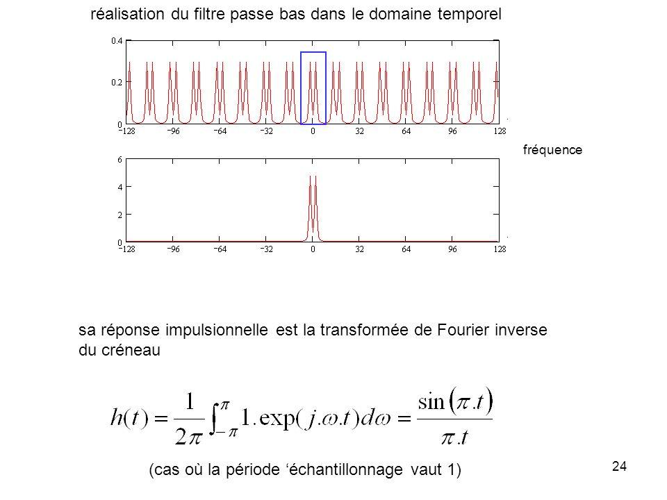 23 La fréquence déchantillonnage est insuffisante les répliques de X ( ) se chevauchent X ( ) Y ( ) laugmentation de la fréquence déchantillonnage va
