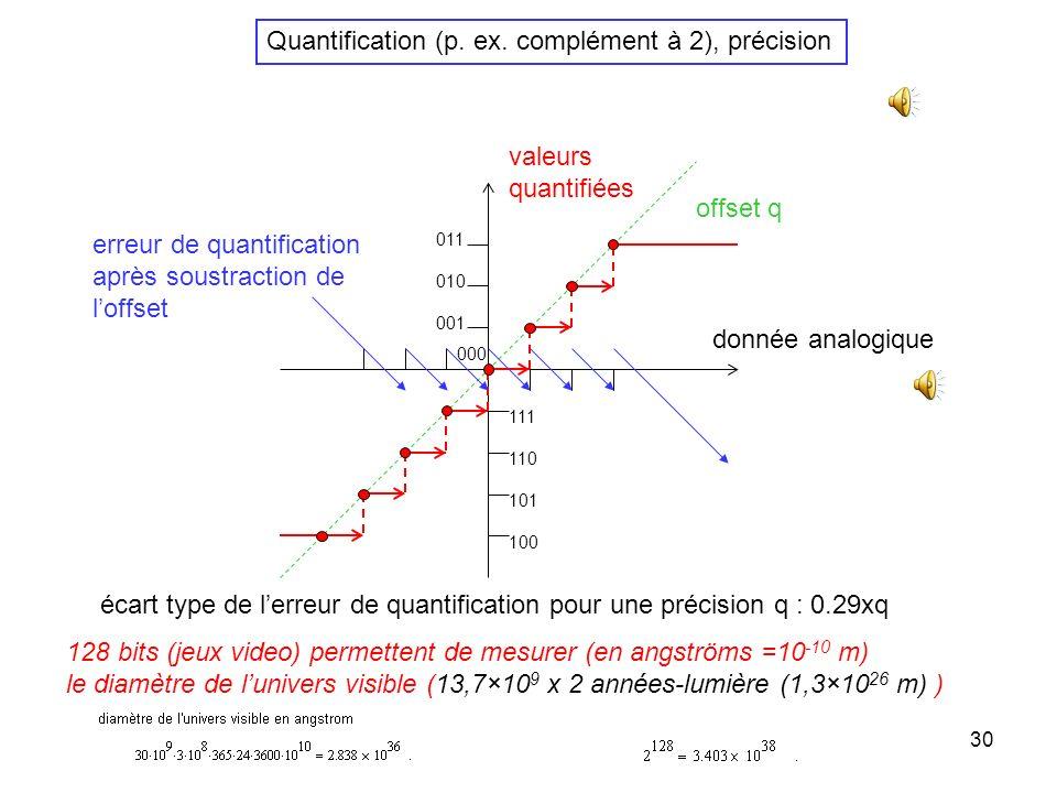 29 Echantillonnage dun signal sinusoïdal difficulté à interpréter lallure temporelle dun signal échantillonné « complexe » sauf parfois dans le domain