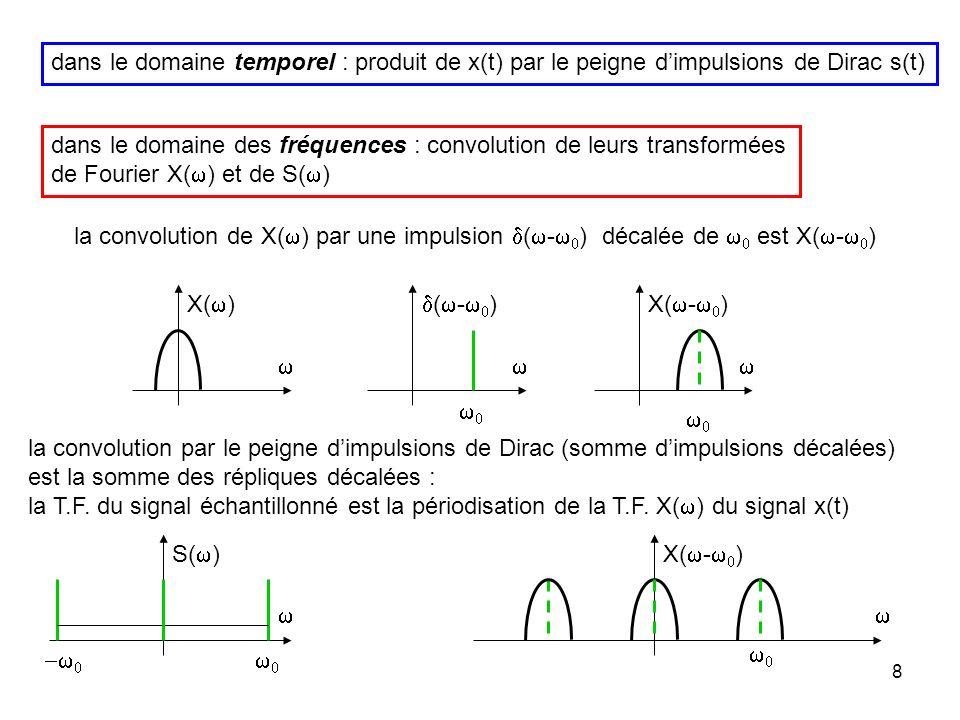 7 produit de x(t) et de s(t) Dans le domaine temporel dans le domaine des fréquences, le produit se traduit par une convolution transformée de Fourier