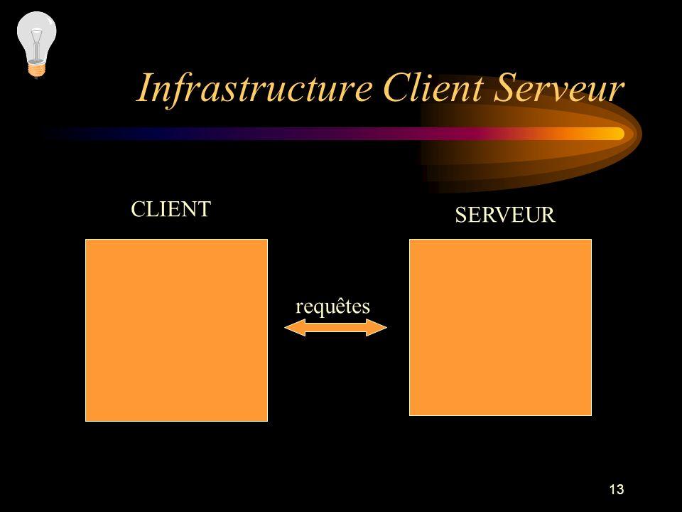 13 Infrastructure Client Serveur CLIENT SERVEUR requêtes