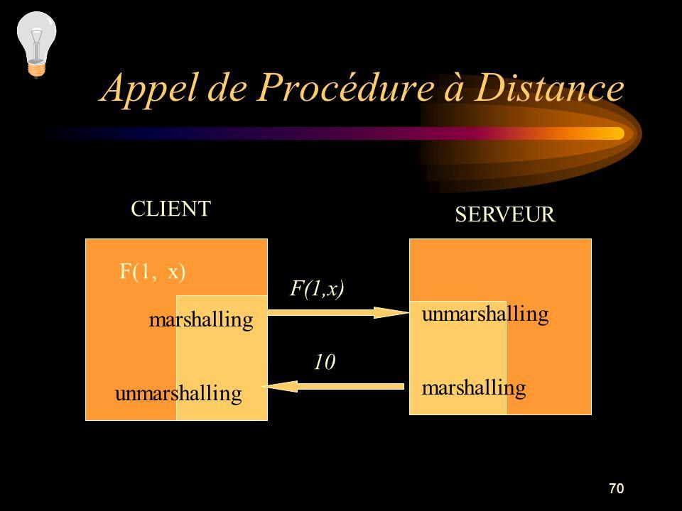 70 Appel de Procédure à Distance CLIENT SERVEUR F(1, x) marshalling unmarshalling F(1,x) 10