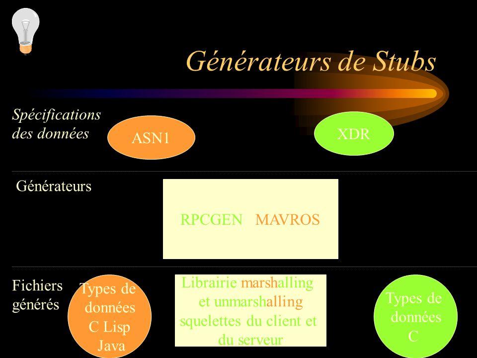 72 Générateurs de Stubs RPCGEN / MAVROS ASN1 XDR Librairie marshalling et unmarshalling squelettes du client et du serveur Spécifications des données