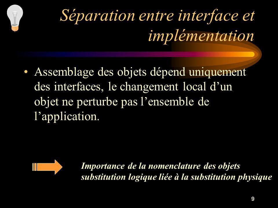 9 Séparation entre interface et implémentation Assemblage des objets dépend uniquement des interfaces, le changement local dun objet ne perturbe pas l