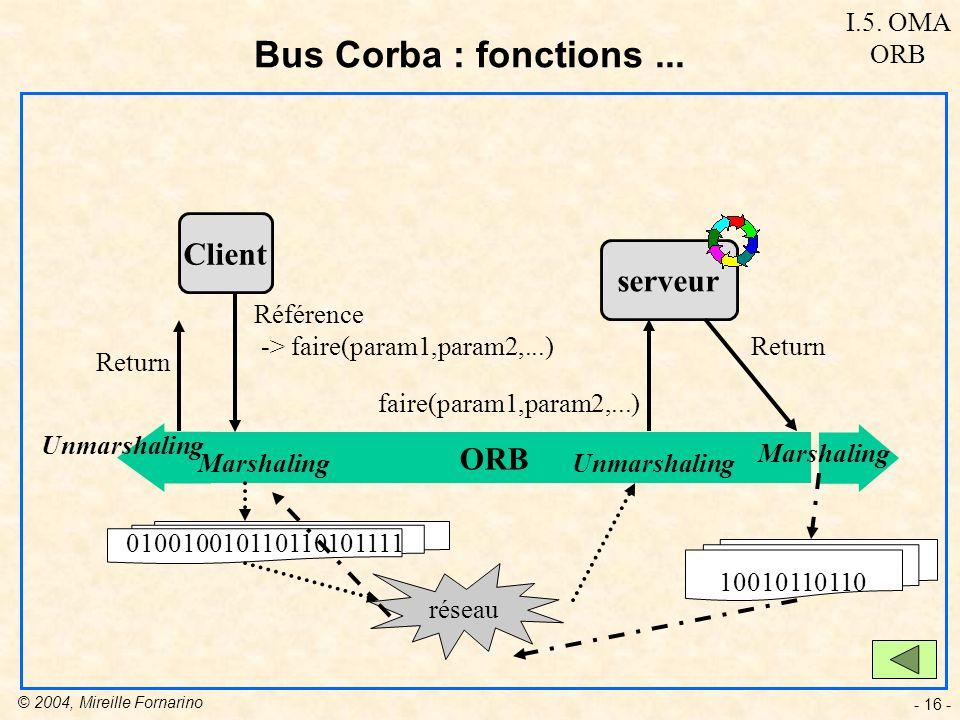 © 2004, Mireille Fornarino - 16 - Bus Corba : fonctions...
