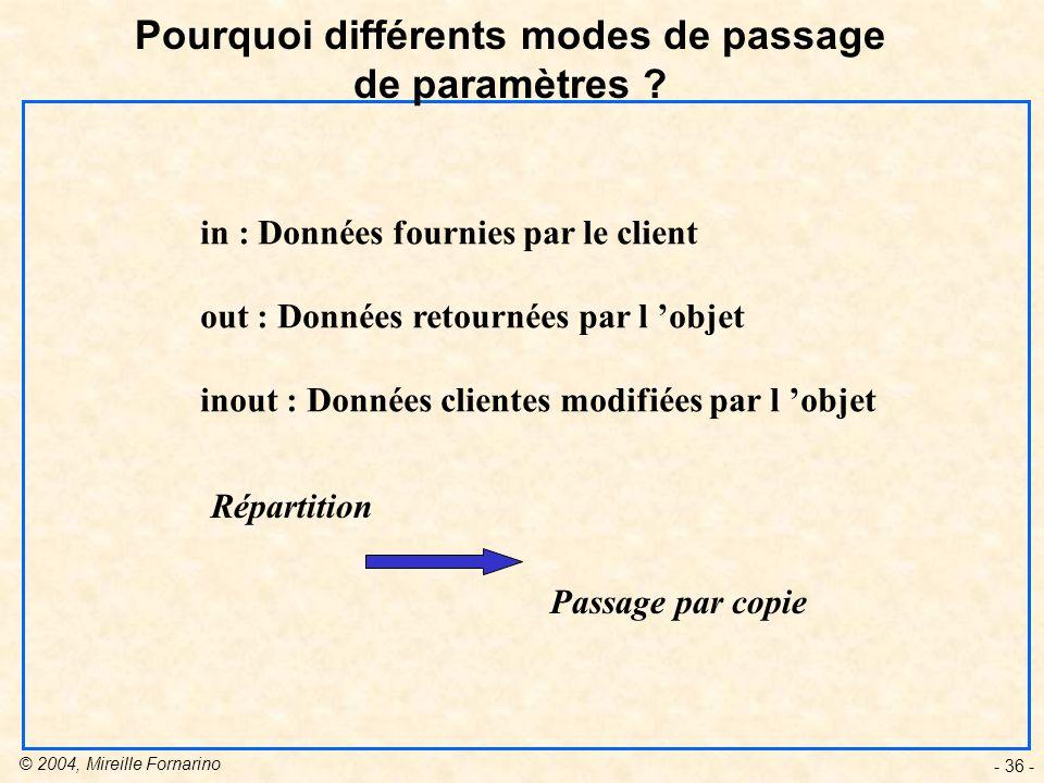 © 2004, Mireille Fornarino - 36 - Pourquoi différents modes de passage de paramètres .