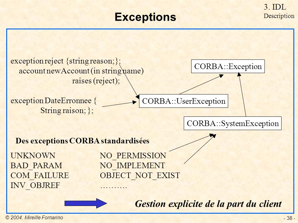 © 2004, Mireille Fornarino - 38 - Exceptions exception reject {string reason;}; account newAccount (in string name) raises (reject); exception DateErronnee { String raison; }; Des exceptions CORBA standardisées UNKNOWNNO_PERMISSION BAD_PARAM NO_IMPLEMENT COM_FAILUREOBJECT_NOT_EXIST INV_OBJREF……….