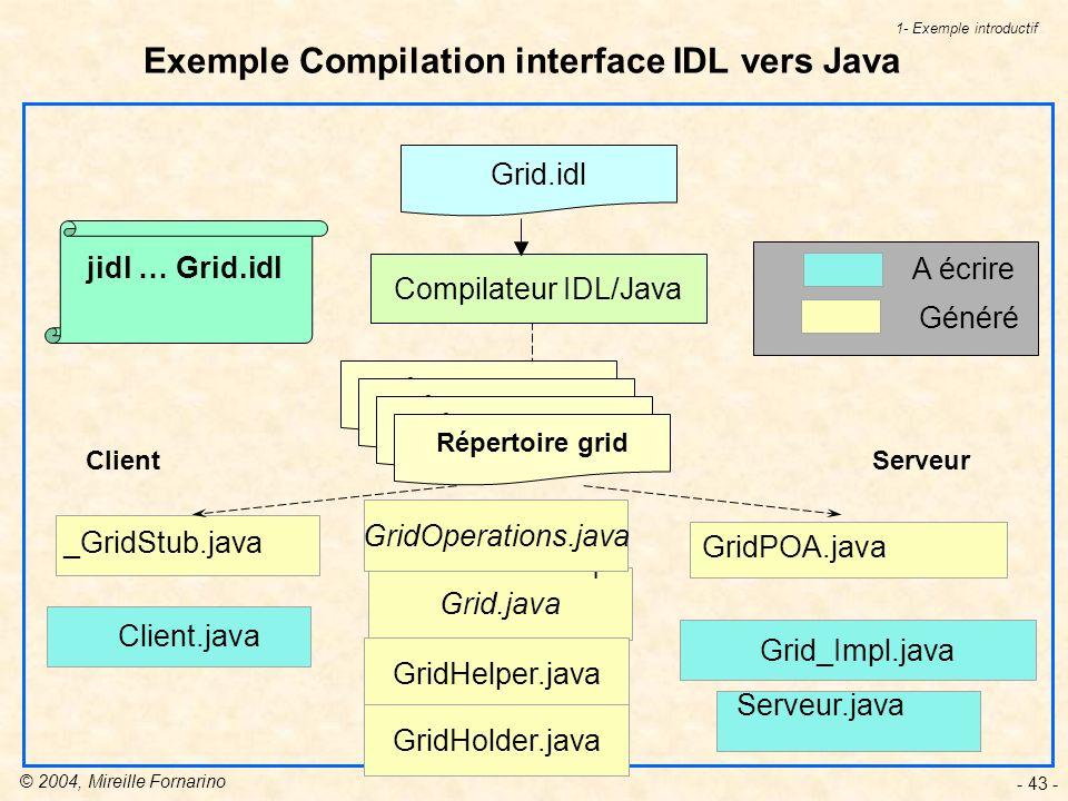 © 2004, Mireille Fornarino - 43 - Grid.java Exemple Compilation interface IDL vers Java Client _GridStub.java GridPOA.java Serveur Grid_Impl.java Client.java Serveur.java A écrire Généré 1- Exemple introductif Grid.idl Compilateur IDL/Java Répertoire grid I GridHelper.java GridHolder.java jidl … Grid.idl GridOperations.java