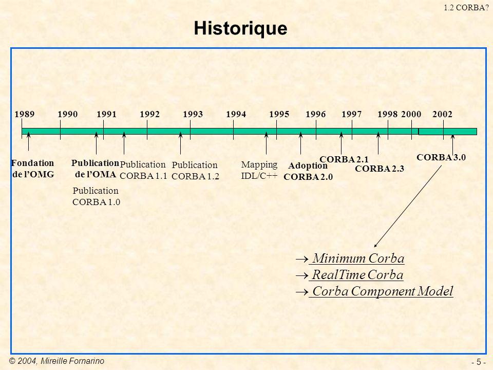 © 2004, Mireille Fornarino - 5 - Historique 198919901991199219931994199519961997 Fondation de lOMG Publication de lOMA Publication CORBA 1.1 Adoption CORBA 2.0 Mapping IDL/C++ Publication CORBA 1.0 19982000 Publication CORBA 1.2 CORBA 2.1 CORBA 2.3 CORBA 3.0 1.2 CORBA.