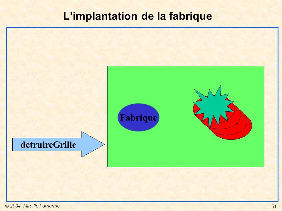 © 2004, Mireille Fornarino - 51 - Limplantation de la fabrique Fabrique Grille detruireGrille