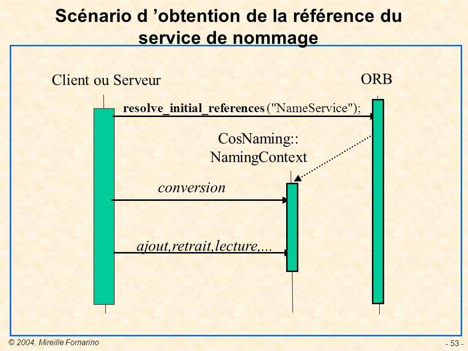 © 2004, Mireille Fornarino - 53 - Scénario d obtention de la référence du service de nommage Client ou Serveur ORB CosNaming:: NamingContext resolve_initial_references ( NameService ); conversion ajout,retrait,lecture,...