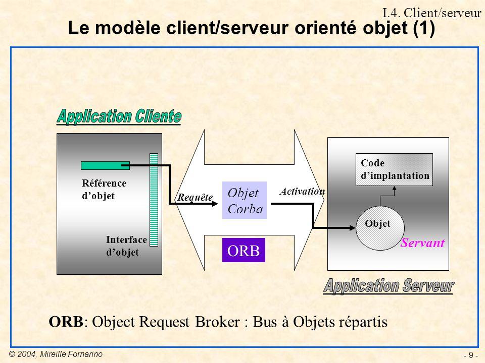 © 2004, Mireille Fornarino - 9 - ORB Objet Code dimplantation Référence dobjet Interface dobjet Requête Activation Le modèle client/serveur orienté objet (1) Objet Corba ORB: Object Request Broker : Bus à Objets répartis Servant I.4.