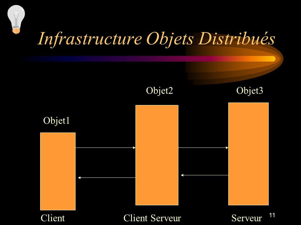 11 Infrastructure Objets Distribués ClientClient ServeurServeur Objet1 Objet2Objet3
