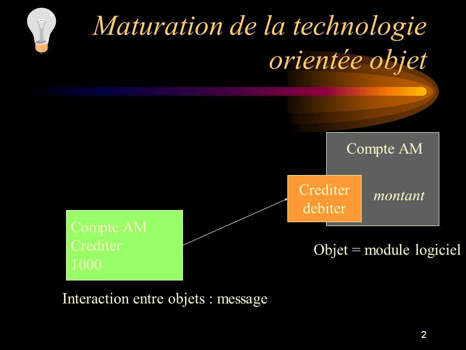 2 Maturation de la technologie orientée objet Crediter debiter Compte AM montant Objet = module logiciel Compte AM Crediter 1000 Interaction entre obj