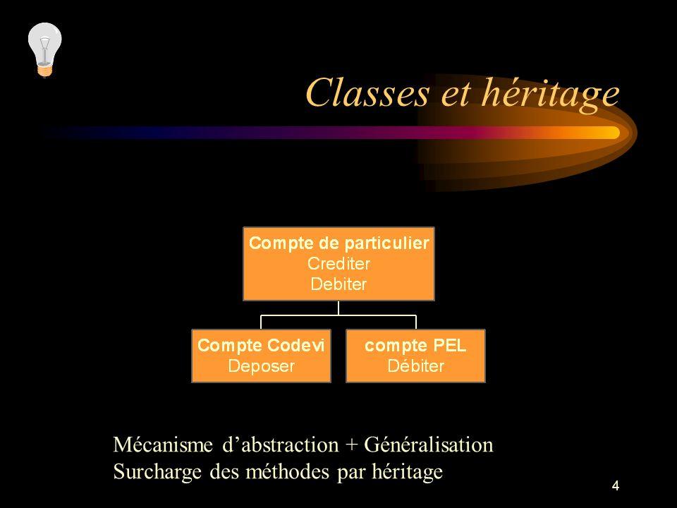 4 Classes et héritage Mécanisme dabstraction + Généralisation Surcharge des méthodes par héritage