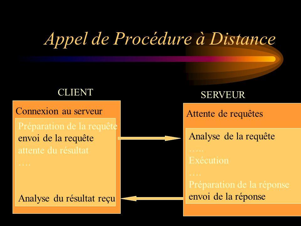 Appel de Procédure à Distance CLIENT SERVEUR Préparation de la requête envoi de la requête attente du résultat …. Analyse du résultat reçu Connexion a