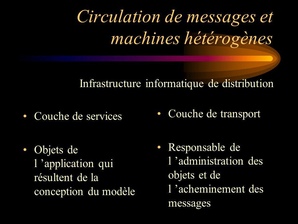 Circulation de messages et machines hétérogènes Couche de services Objets de l application qui résultent de la conception du modèle Couche de transpor